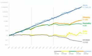 Graf výkonnosti akcií a dlhopisov