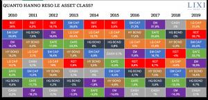 Tabuľka výnosy, aktíva, akcie, investovanie